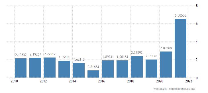 kazakhstan adjusted savings mineral depletion percent of gni wb data