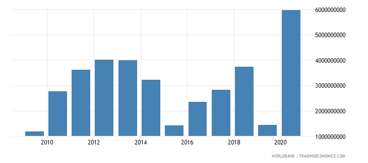 kazakhstan adjusted savings mineral depletion us dollar wb data