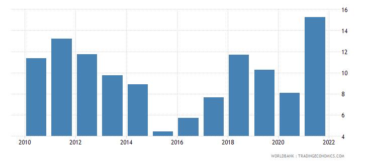 kazakhstan adjusted savings natural resources depletion percent of gni wb data