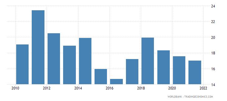 kazakhstan adjusted savings net national savings percent of gni wb data