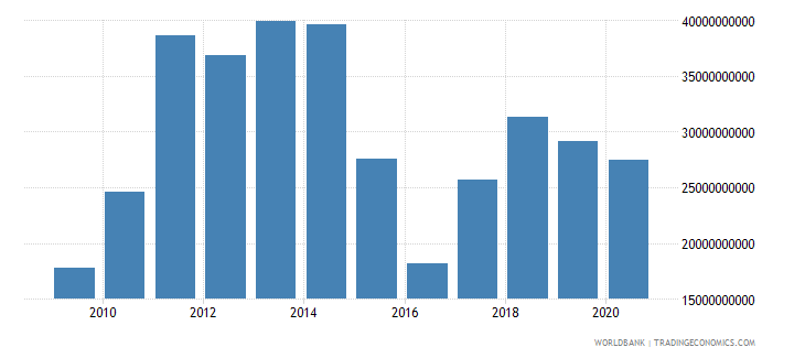kazakhstan adjusted savings net national savings us dollar wb data