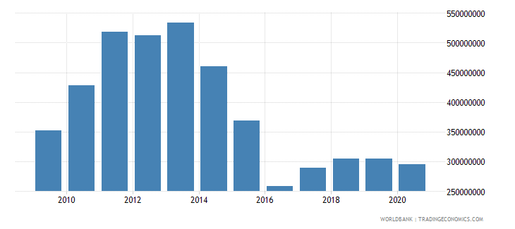 kazakhstan adjusted savings particulate emission damage us dollar wb data