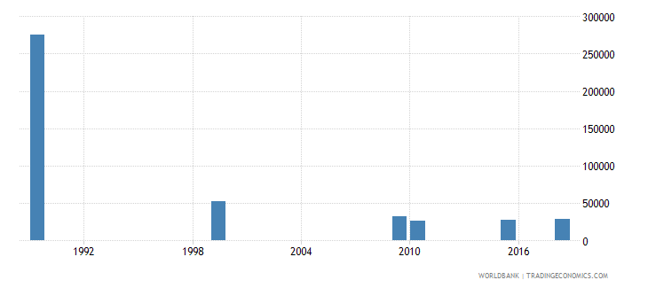 kazakhstan adult illiterate population 15 years both sexes number wb data