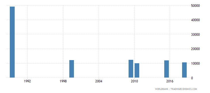 kazakhstan adult illiterate population 15 years male number wb data