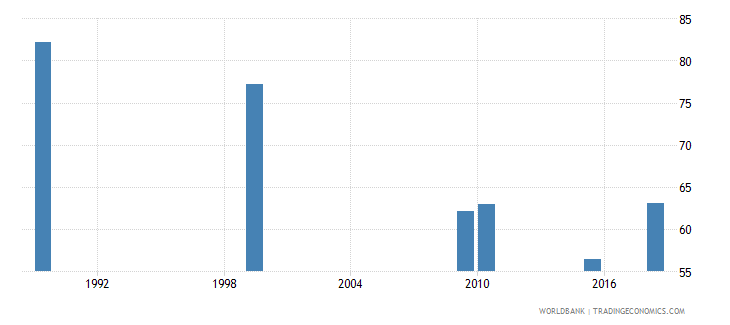 kazakhstan adult illiterate population 15 years percent female wb data