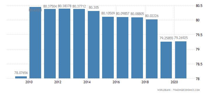 kazakhstan agricultural land percent of land area wb data