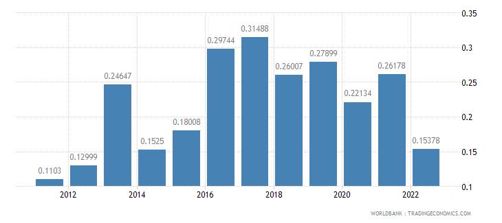 kazakhstan agricultural raw materials exports percent of merchandise exports wb data