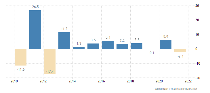 kazakhstan agriculture value added annual percent growth wb data