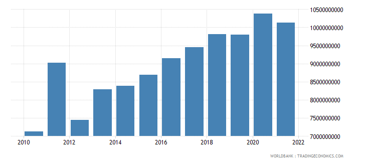 kazakhstan agriculture value added constant 2000 us dollar wb data