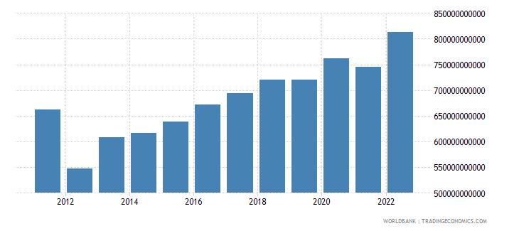 kazakhstan agriculture value added constant lcu wb data