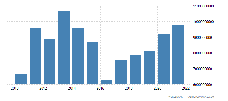 kazakhstan agriculture value added us dollar wb data