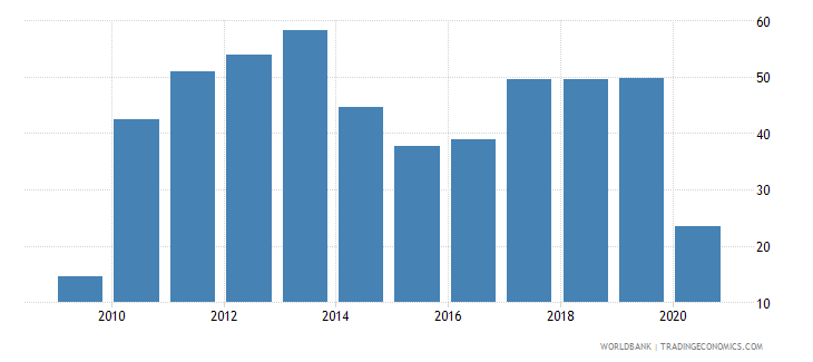 kazakhstan air transport freight million ton km wb data