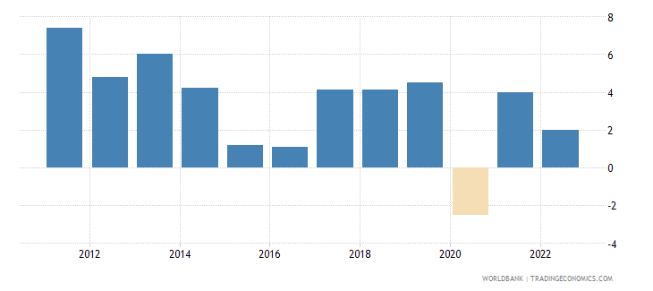 kazakhstan annual percentage growth rate of gdp at market prices based on constant 2010 us dollars  wb data