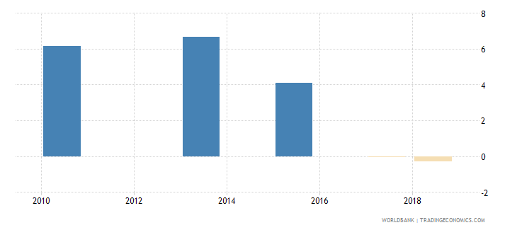 kazakhstan annualized growth in survey mean consumption or income per capita bottom 40percent percent based on 2005 ppp wb data