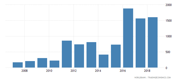 kazakhstan aquaculture production metric tons wb data