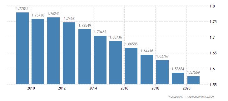 kazakhstan arable land hectares per person wb data