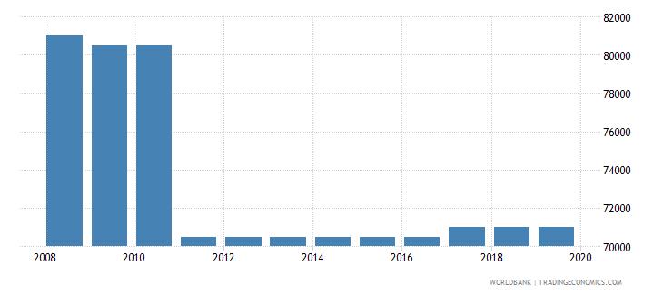 kazakhstan armed forces personnel total wb data