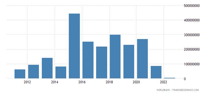 kazakhstan arms imports constant 1990 us dollar wb data