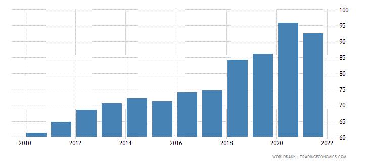 kazakhstan atms per 100000 adults gfd wb data