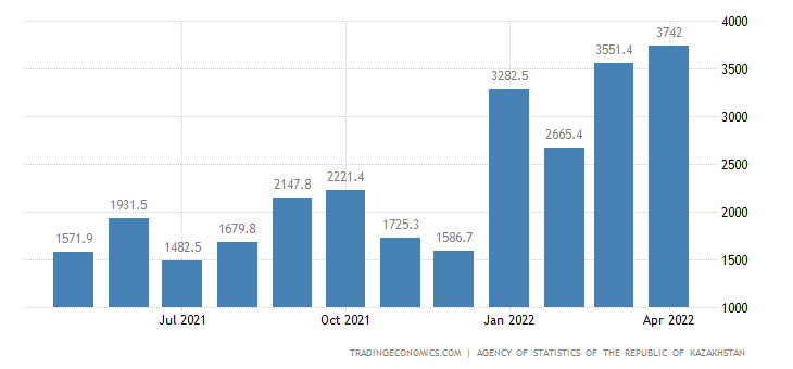 Kazakhstan Balance of Trade