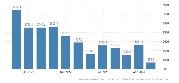 Kazakhstan Balance of Trade