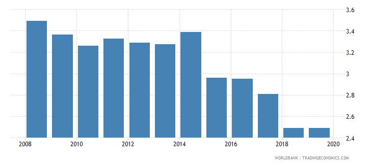 kazakhstan bank branches per 100000 adults wb data