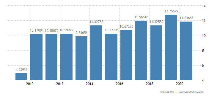 kazakhstan bank capital to assets ratio percent wb data
