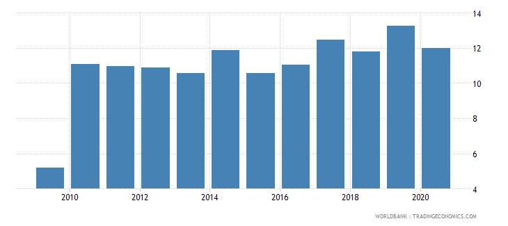 kazakhstan bank capital to total assets percent wb data
