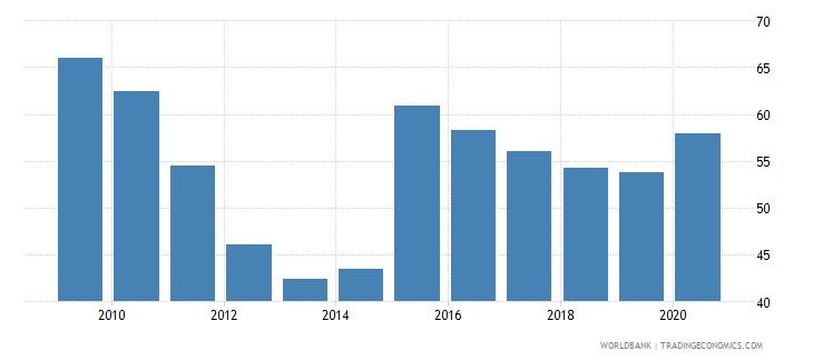 kazakhstan bank concentration percent wb data