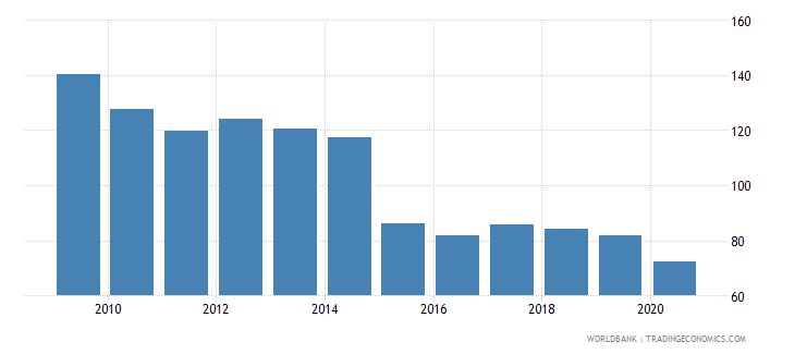 kazakhstan bank credit to bank deposits percent wb data