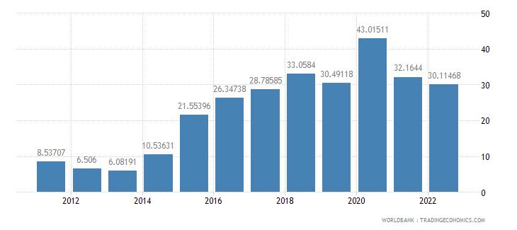 kazakhstan bank liquid reserves to bank assets ratio percent wb data