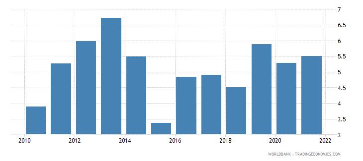 kazakhstan bank net interest margin percent wb data
