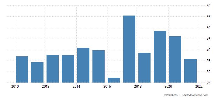 kazakhstan bank noninterest income to total income percent wb data