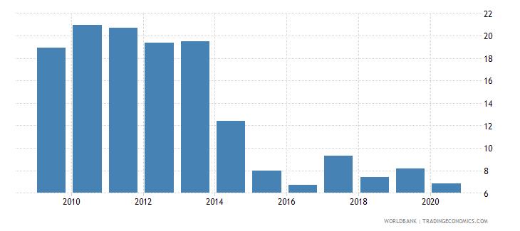 kazakhstan bank nonperfoming loans to total gross loans percent wb data