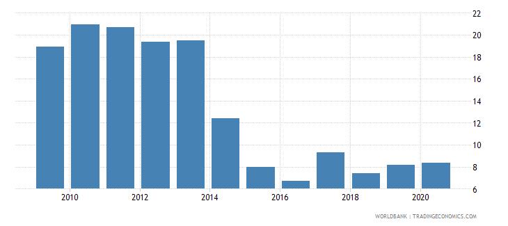 kazakhstan bank nonperforming loans to gross loans percent wb data