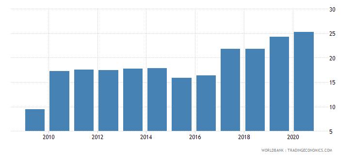 kazakhstan bank regulatory capital to risk weighted assets percent wb data