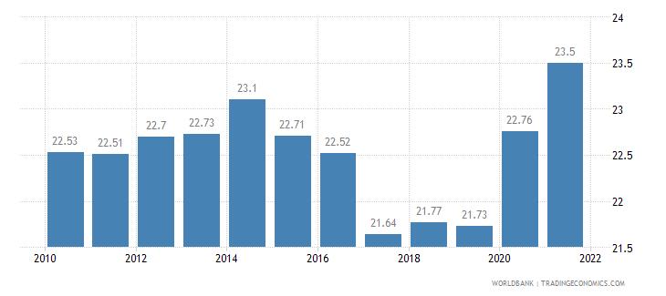 kazakhstan birth rate crude per 1 000 people wb data