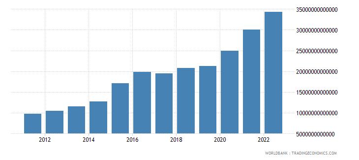 kazakhstan broad money current lcu wb data
