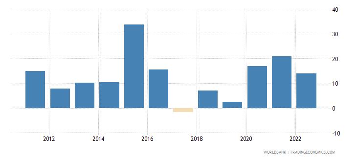 kazakhstan broad money growth annual percent wb data