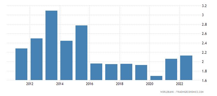 kazakhstan broad money to total reserves ratio wb data