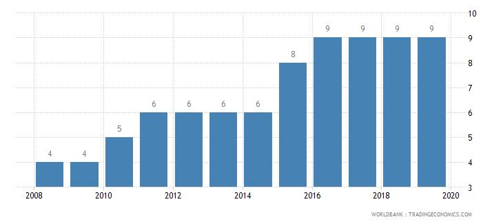 kazakhstan business extent of disclosure index 0 less disclosure to 10 more disclosure wb data