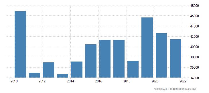 kazakhstan capture fisheries production metric tons wb data