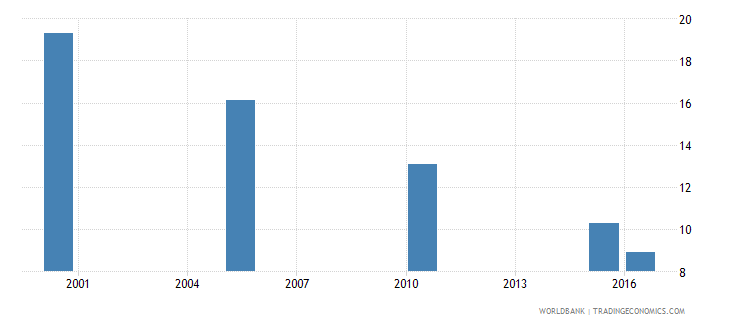 kazakhstan cause of death by communicable diseases and maternal prenatal and nutrition conditions ages 15 34 female percent relevant age wb data