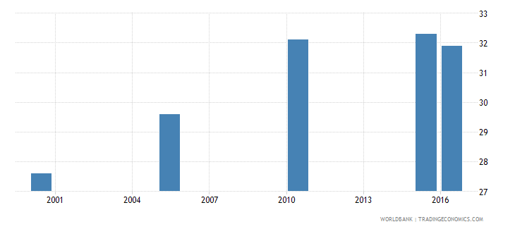 kazakhstan cause of death by non communicable diseases ages 15 34 male percent relevant age wb data