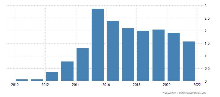 kazakhstan central bank assets to gdp percent wb data