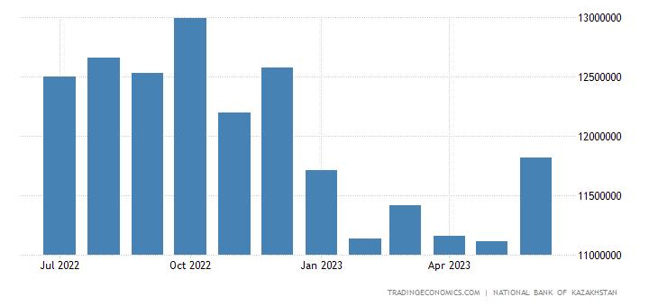 Kazakhstan Central Bank Balance Sheet