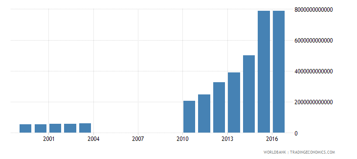 kazakhstan central government debt total current lcu wb data