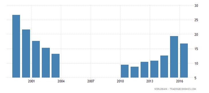 kazakhstan central government debt total percent of gdp wb data