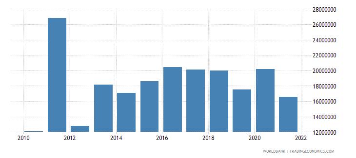 kazakhstan cereal production metric tons wb data