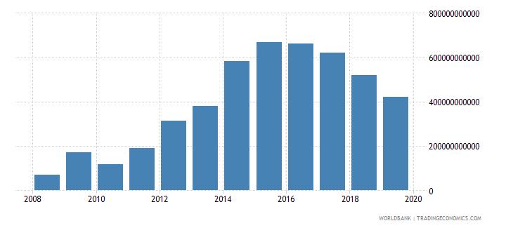 kazakhstan changes in inventories constant lcu wb data